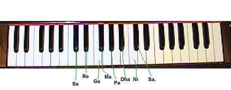 Harmonium-Online-lessons