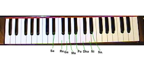 Learn-Harmonium