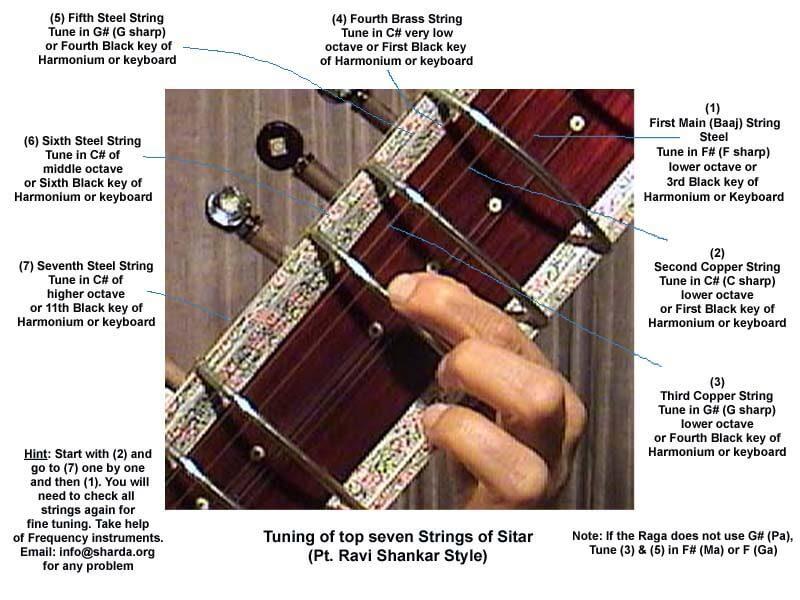Tuning-of-Sitar